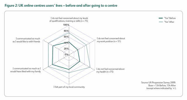 UK online centre users's lives - before and after going to a centre