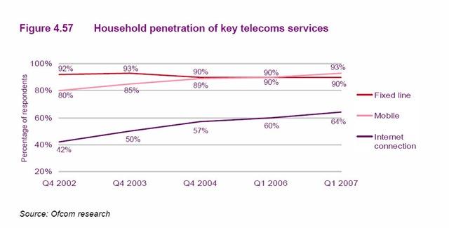 telecom households